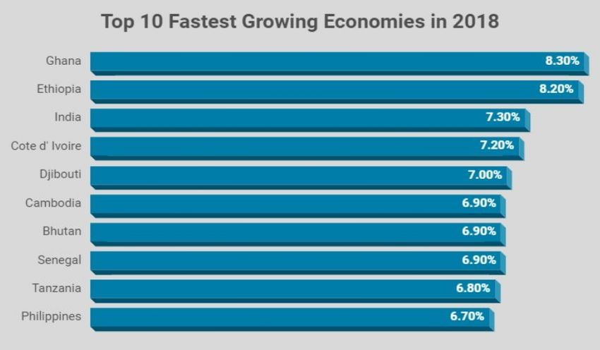 World's Fastest Growing Countries by GDP Rate