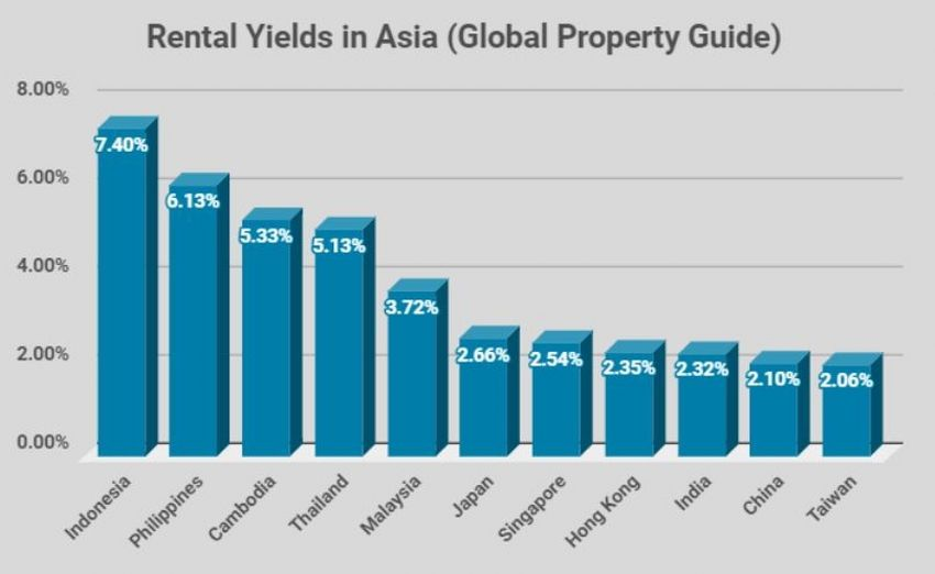 Rental Yield Trends in Asia
