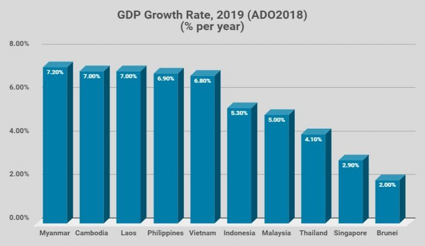 Asian Development Bank Asian Development Outlook 2018