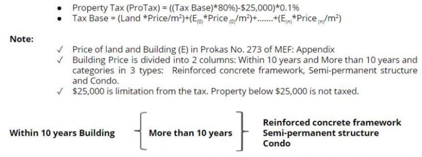 Cambodia Property Tax Formula