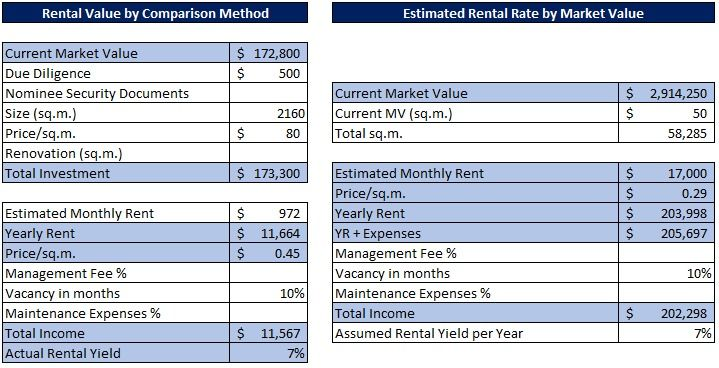 Estimated Rental Price Using Assumed Rental Yield