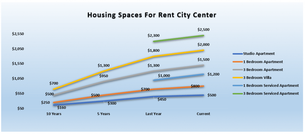 Rental Rates Over Time